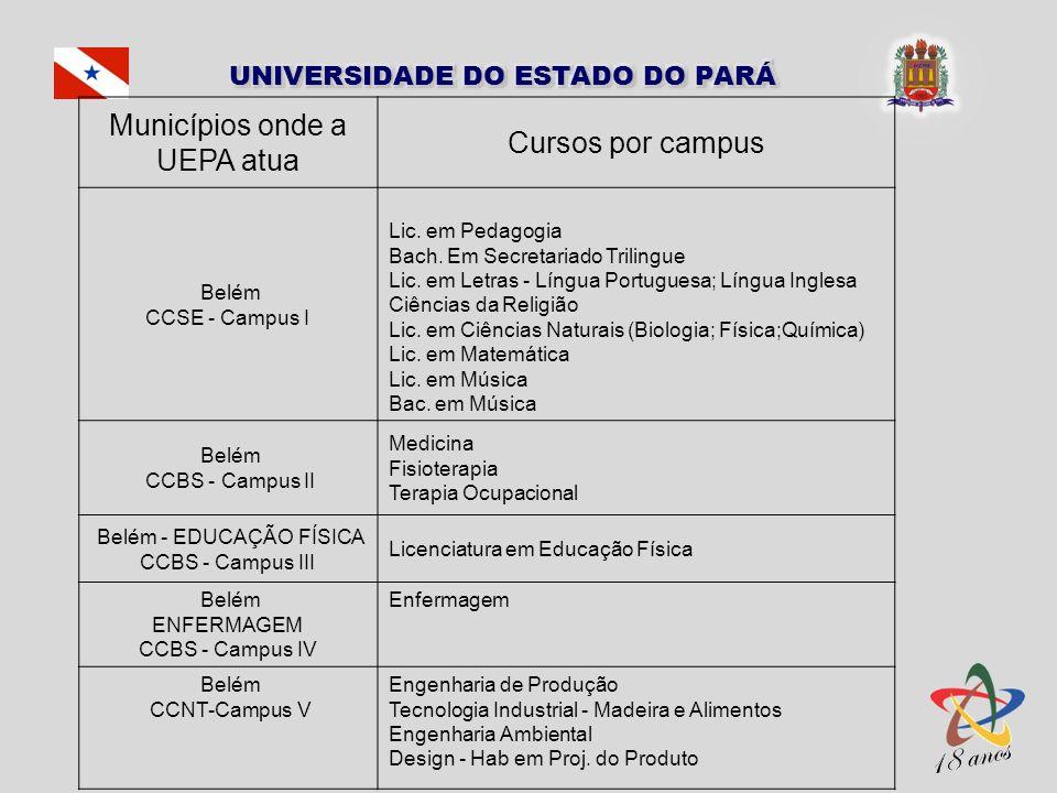 Municípios onde a UEPA atua Cursos por campus Belém CCSE - Campus I Lic. em Pedagogia Bach. Em Secretariado Trilingue Lic. em Letras - Língua Portugue