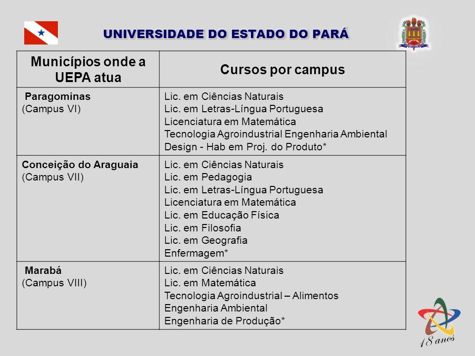 Municípios onde a UEPA atua Cursos por campus Paragominas (Campus VI) Lic. em Ciências Naturais Lic. em Letras-Língua Portuguesa Licenciatura em Matem