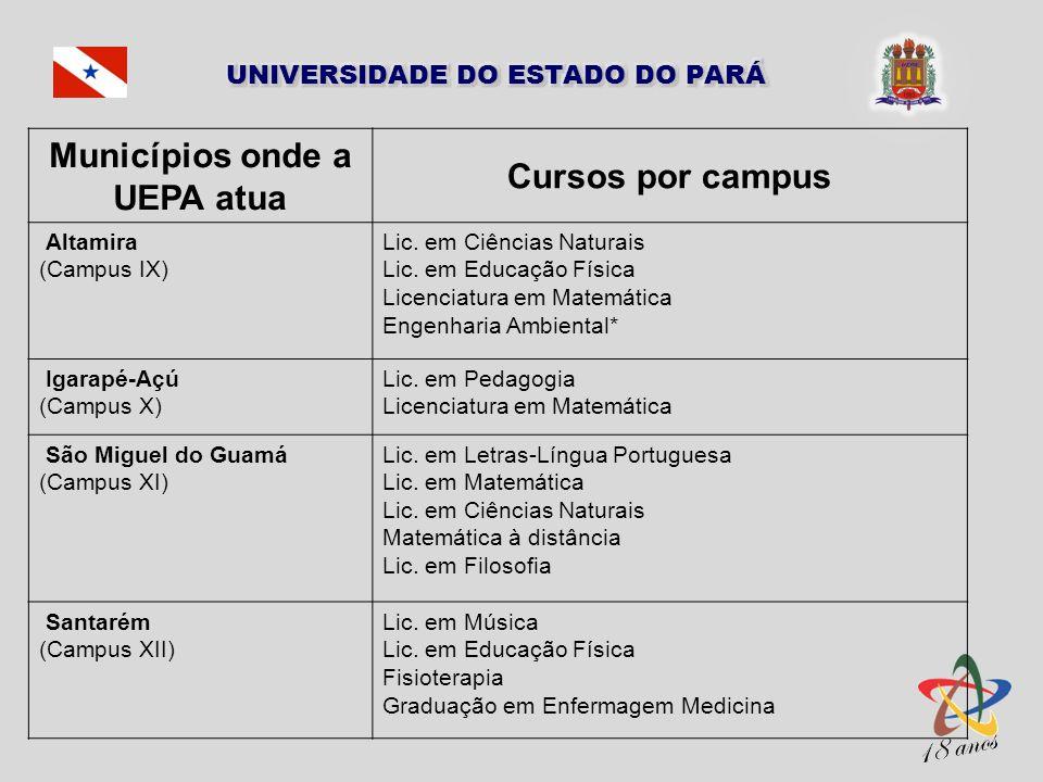 Municípios onde a UEPA atua Cursos por campus Altamira (Campus IX) Lic. em Ciências Naturais Lic. em Educação Física Licenciatura em Matemática Engenh