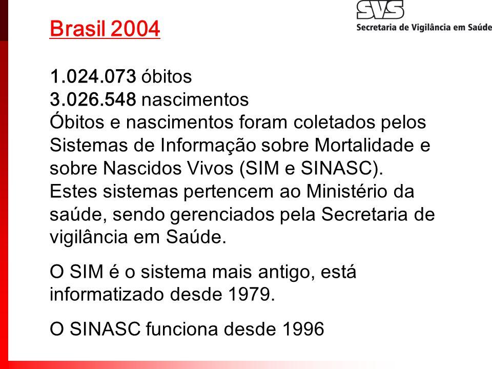 Brasil 2004 1.024.073 óbitos 3.026.548 nascimentos Óbitos e nascimentos foram coletados pelos Sistemas de Informação sobre Mortalidade e sobre Nascido