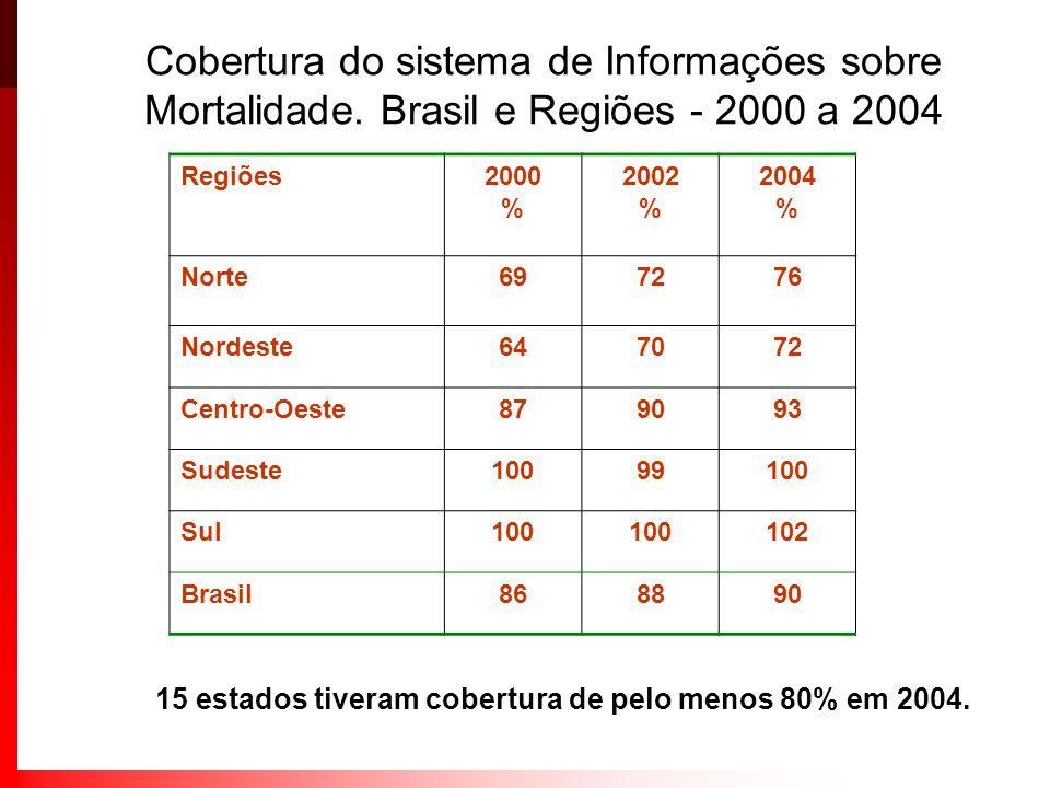 Cobertura do sistema de Informações sobre Mortalidade. Brasil e Regiões - 2000 a 2004 Regiões2000 % 2002 % 2004 % Norte697276 Nordeste647072 Centro-Oe
