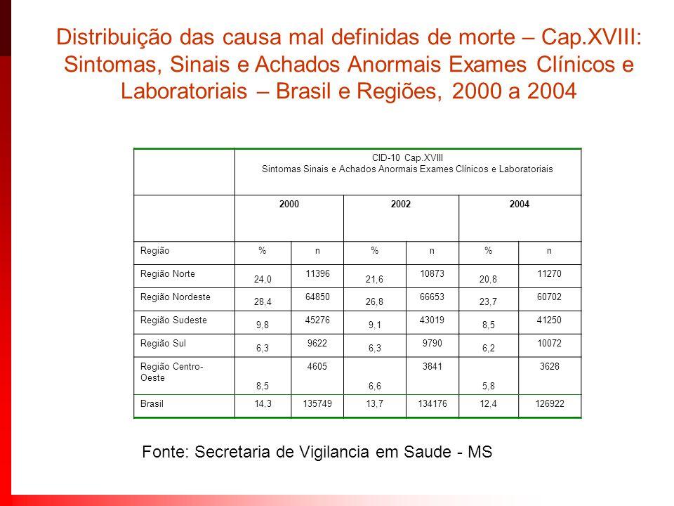 Distribuição das causa mal definidas de morte – Cap.XVIII: Sintomas, Sinais e Achados Anormais Exames Clínicos e Laboratoriais – Brasil e Regiões, 200