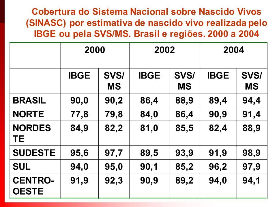 Cobertura do Sistema Nacional sobre Nascido Vivos (SINASC) por estimativa de nascido vivo realizada pelo IBGE ou pela SVS/MS. Brasil e regiões. 2000 a