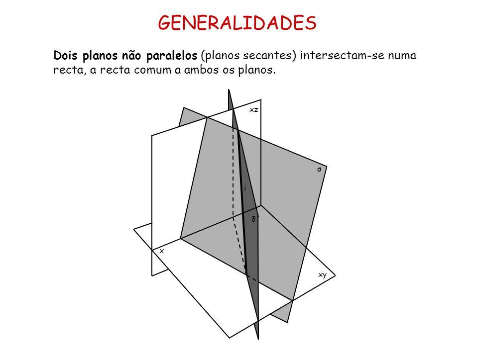 GENERALIDADES Dois planos não paralelos (planos secantes) intersectam-se numa recta, a recta comum a ambos os planos. x xz xy α i δ