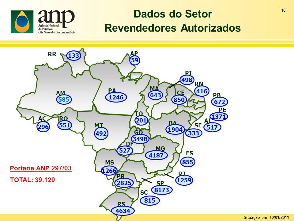 16 Dados do Setor Revendedores Autorizados Portaria ANP 297/03 TOTAL: 39.129 Situação em 10/01/2011 4187 MG 850 CE 1246 PA 498 PI 585 AM 416 RN 59 AP