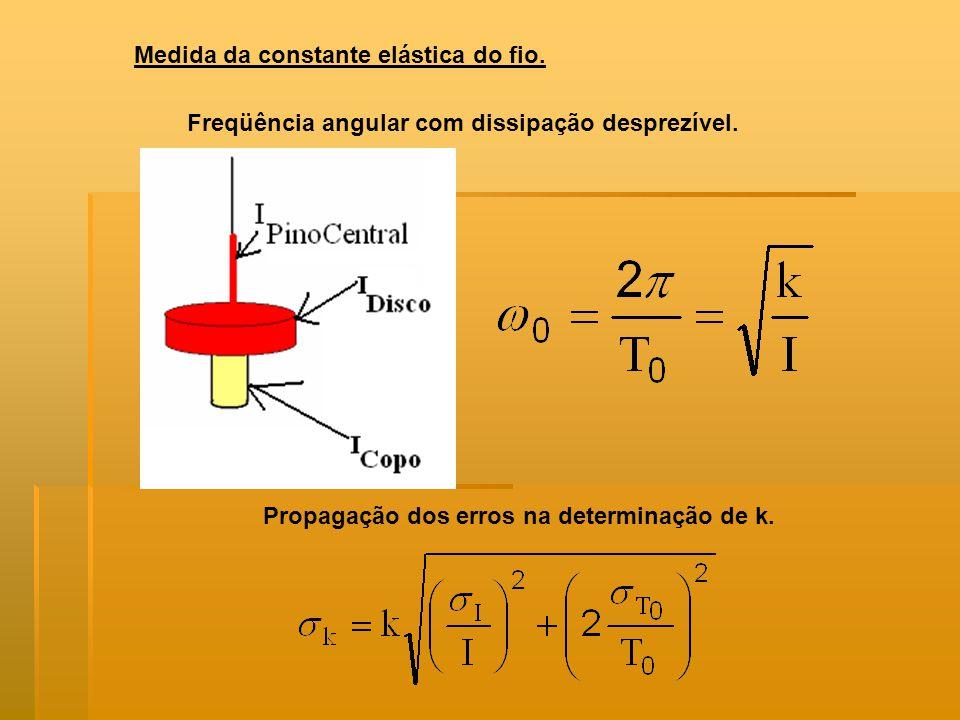 Medida da constante elástica do fio.Freqüência angular com dissipação desprezível.