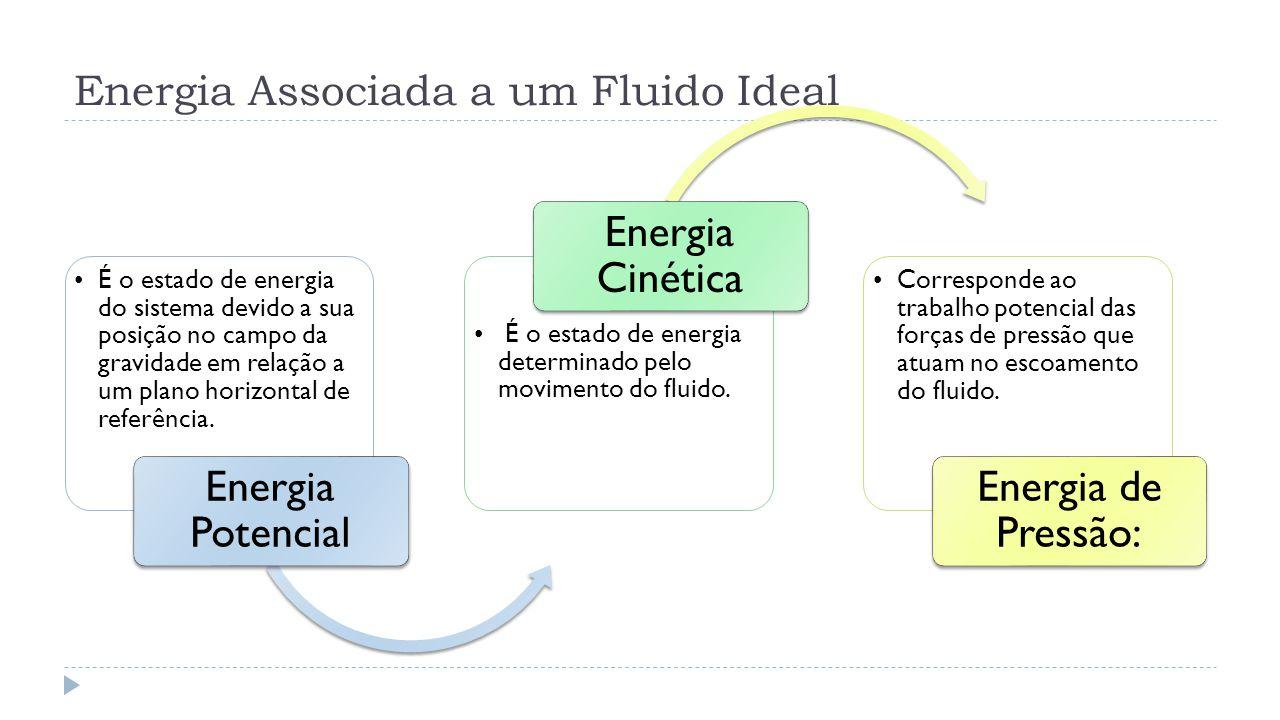 Energia Associada a um Fluido Ideal É o estado de energia do sistema devido a sua posição no campo da gravidade em relação a um plano horizontal de re