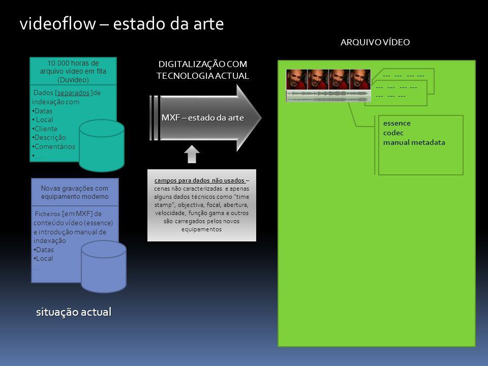 MXF – estado da arte videoflow – estado da arte 10.000 horas de arquivo vídeo em fita (Duvideo) Dados [separados ]de indexação com Datas Local Cliente