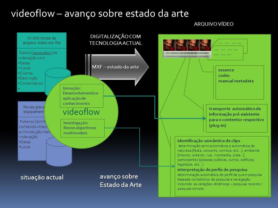 MXF – estado da arte videoflow – avanço sobre estado da arte 10.000 horas de arquivo vídeo em fita Dados [separados ]de indexação com Datas Local Clie