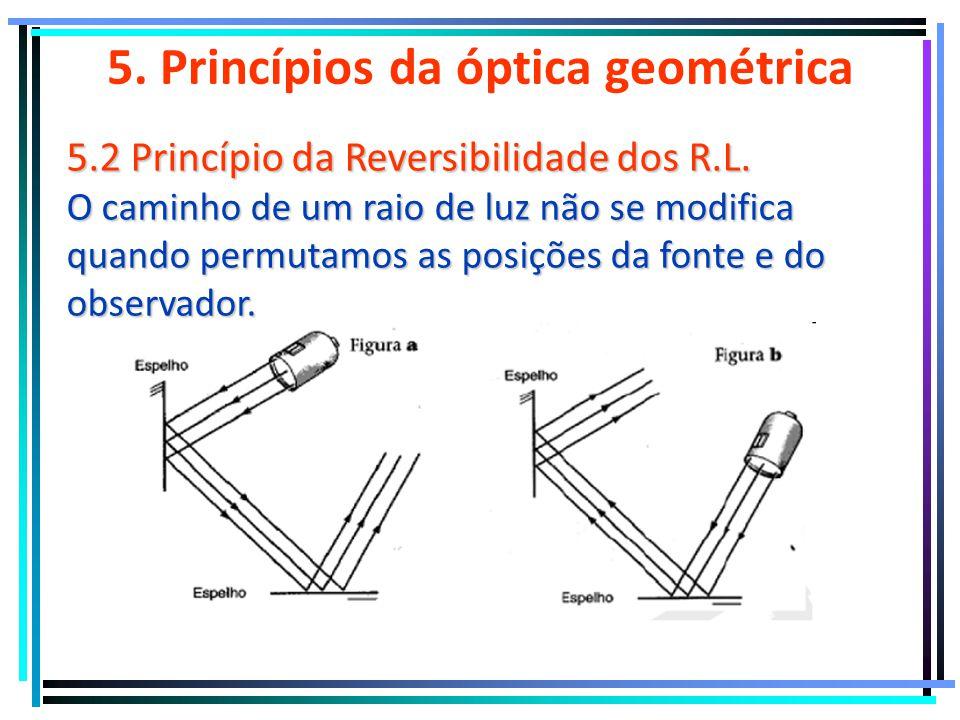 5.Princípios da óptica geométrica 5.1 Princípio da Independência dos R.L.