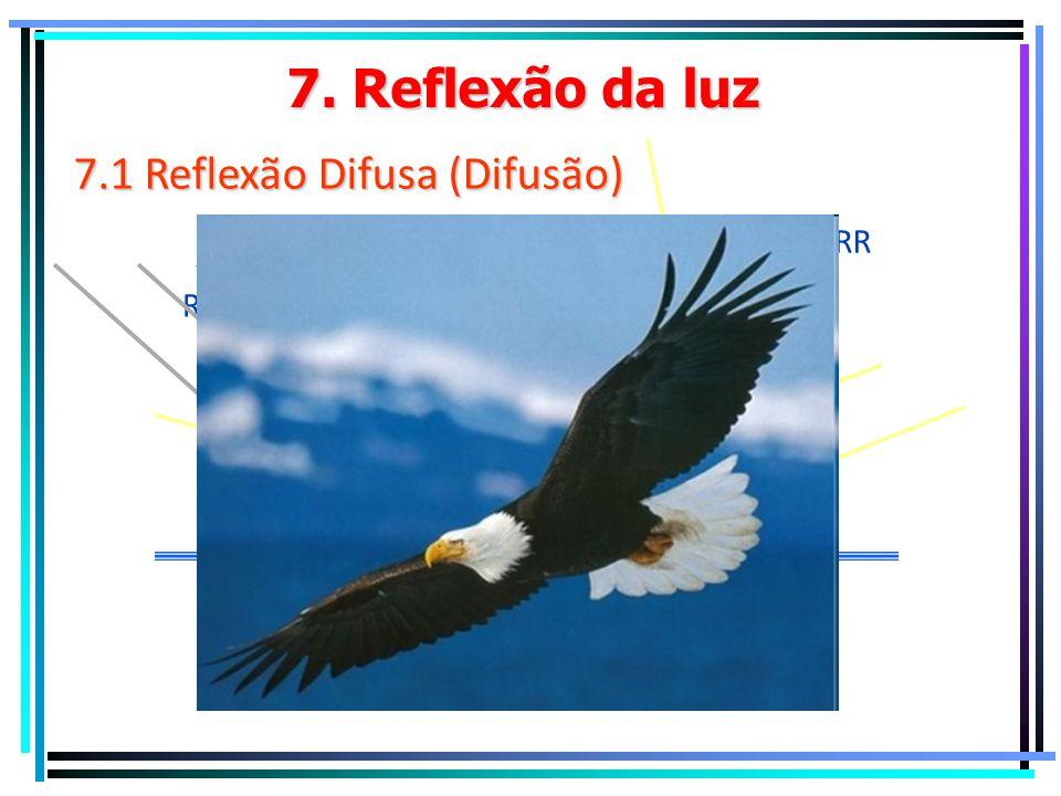 7. Reflexão da luz 7.1 Reflexão Regular RI RR