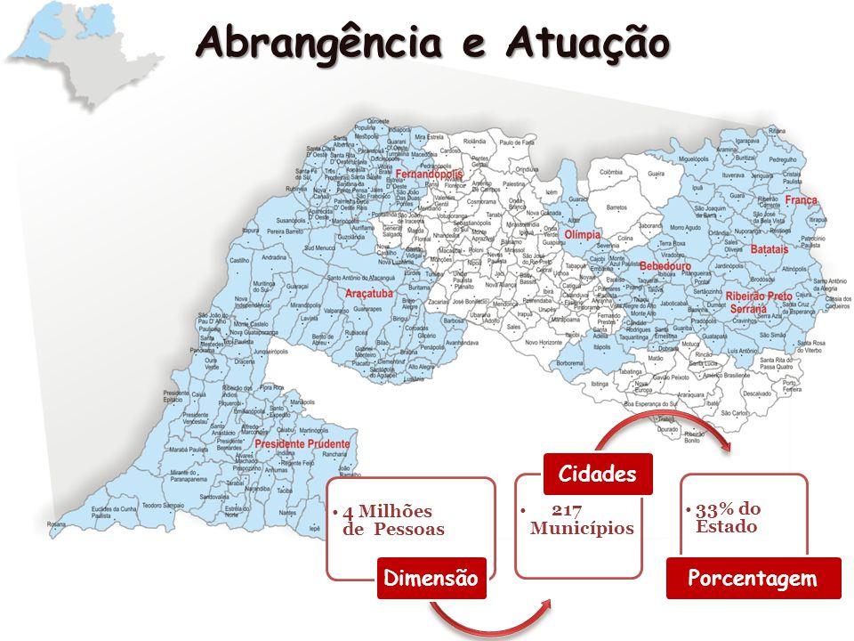 4 Milhões de Pessoas Dimensão 217 Municípios Cidades 33% do Estado Porcentagem Abrangência e Atuação