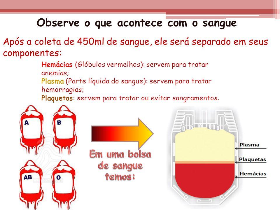 Hemácias (Glóbulos vermelhos): servem para tratar anemias; Plasma (Parte líquida do sangue): servem para tratar hemorragias; Plaquetas: servem para tr