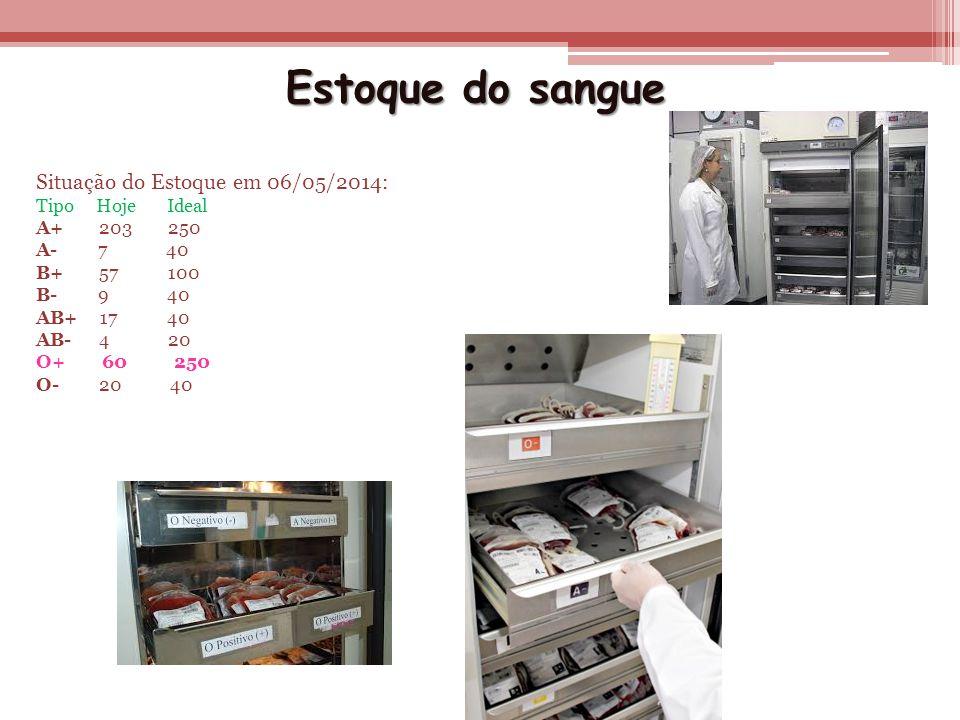 Estoque do sangue Situação do Estoque em 06/05/2014: Tipo Hoje Ideal A+ 203 250 A- 7 40 B+ 57 100 B- 9 40 AB+ 17 40 AB- 4 20 O+ 60 250 O- 20 40