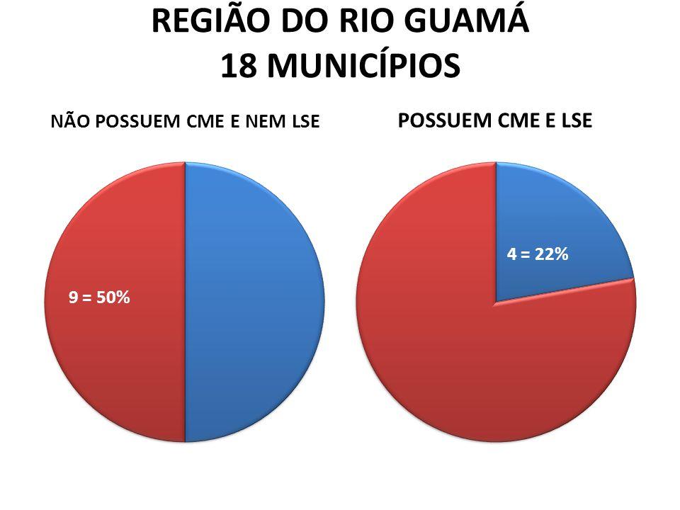 REGIÃO DO RIO GUAMÁ 18 MUNICÍPIOS NÃO POSSUEM CME E NEM LSE POSSUEM CME E LSE