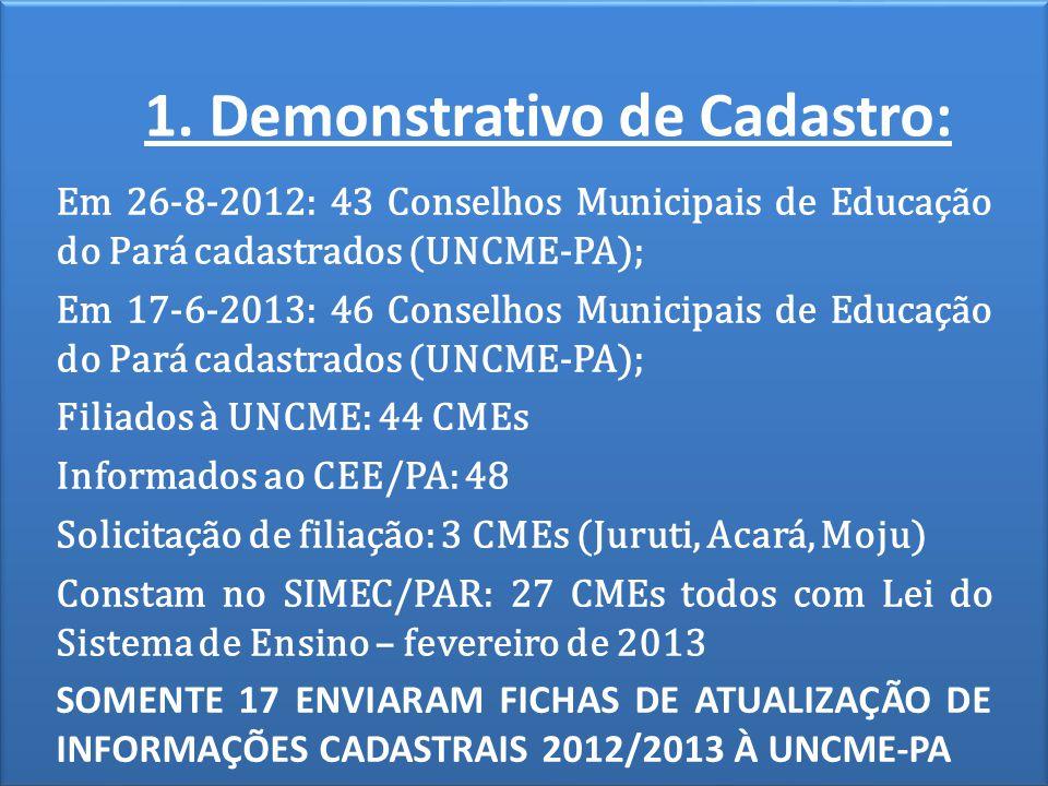 1. Demonstrativo de Cadastro: Em 26-8-2012: 43 Conselhos Municipais de Educação do Pará cadastrados (UNCME-PA); Em 17-6-2013: 46 Conselhos Municipais
