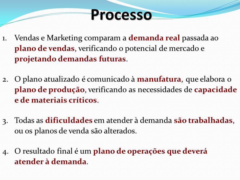 Processo 1.Vendas e Marketing comparam a demanda real passada ao plano de vendas, verificando o potencial de mercado e projetando demandas futuras. 2.