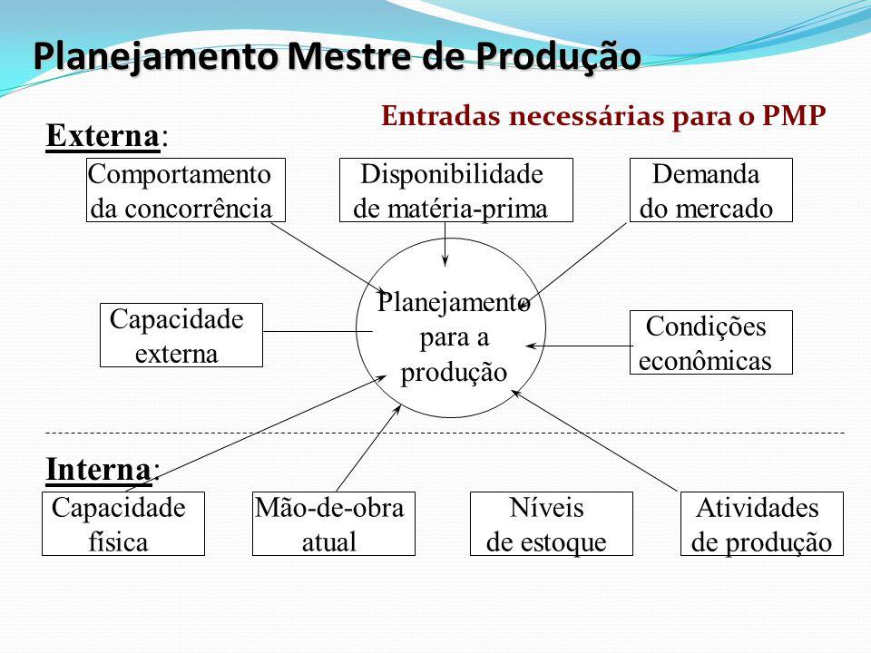 Capacidade física Mão-de-obra atual Níveis de estoque Atividades de produção Condições econômicas Capacidade externa Demanda do mercado Comportamento da concorrência Disponibilidade de matéria-prima Planejamento para a produção Externa: Interna: Planejamento Mestre de Produção Entradas necessárias para o PMP