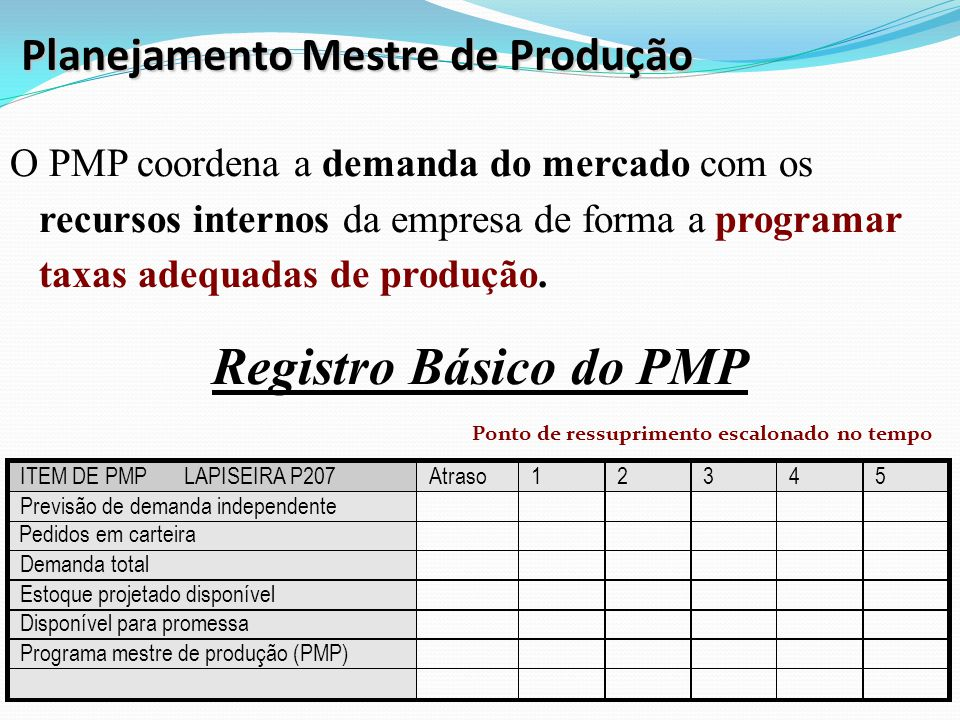 Planejamento Mestre de Produção O PMP coordena a demanda do mercado com os recursos internos da empresa de forma a programar taxas adequadas de produção.