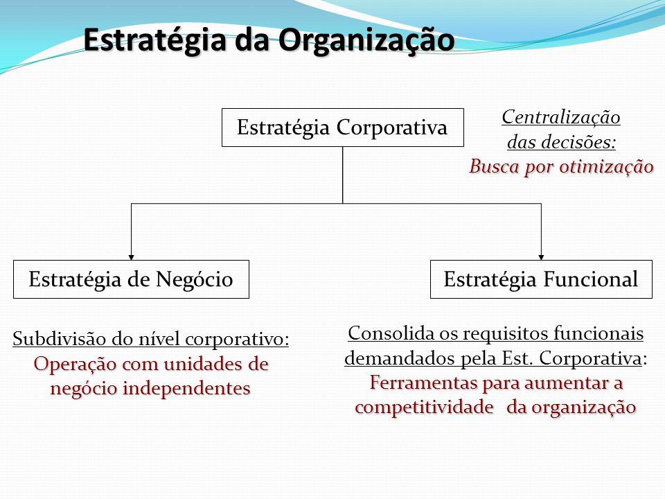 Estratégia da Organização Centralização das decisões: Busca por otimização Estratégia Corporativa Estratégia de NegócioEstratégia Funcional Subdivisão do nível corporativo: Operação com unidades de negócio independentes Consolida os requisitos funcionais demandados pela Est.