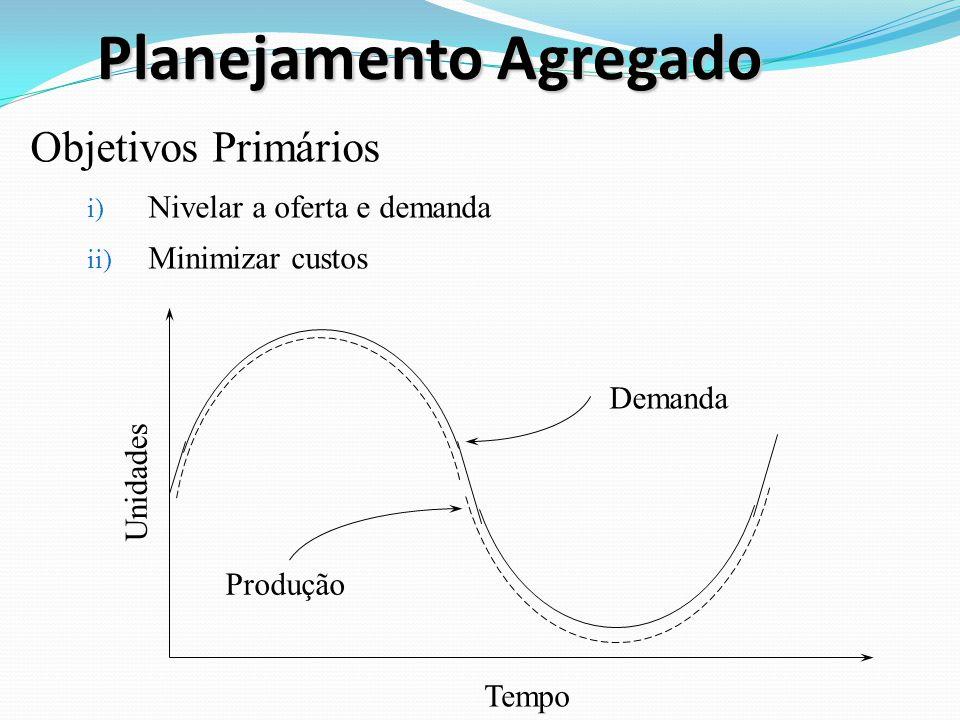Planejamento Agregado Objetivos Primários i) Nivelar a oferta e demanda ii) Minimizar custos Unidades Tempo Demanda Produção