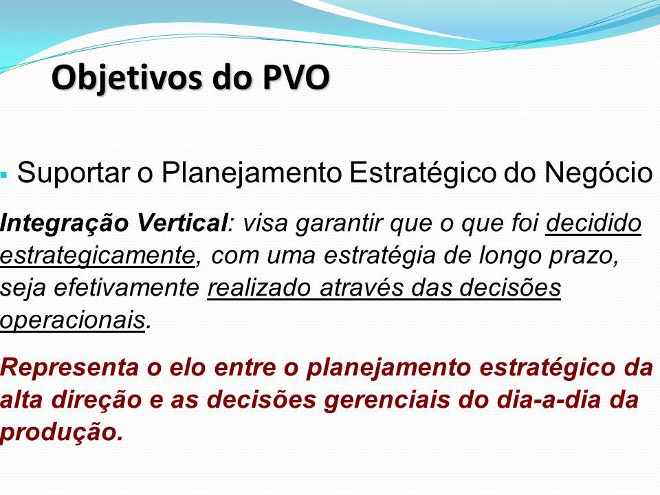 Objetivos do PVO Suportar o Planejamento Estratégico do Negócio Integração Vertical: visa garantir que o que foi decidido estrategicamente, com uma estratégia de longo prazo, seja efetivamente realizado através das decisões operacionais.