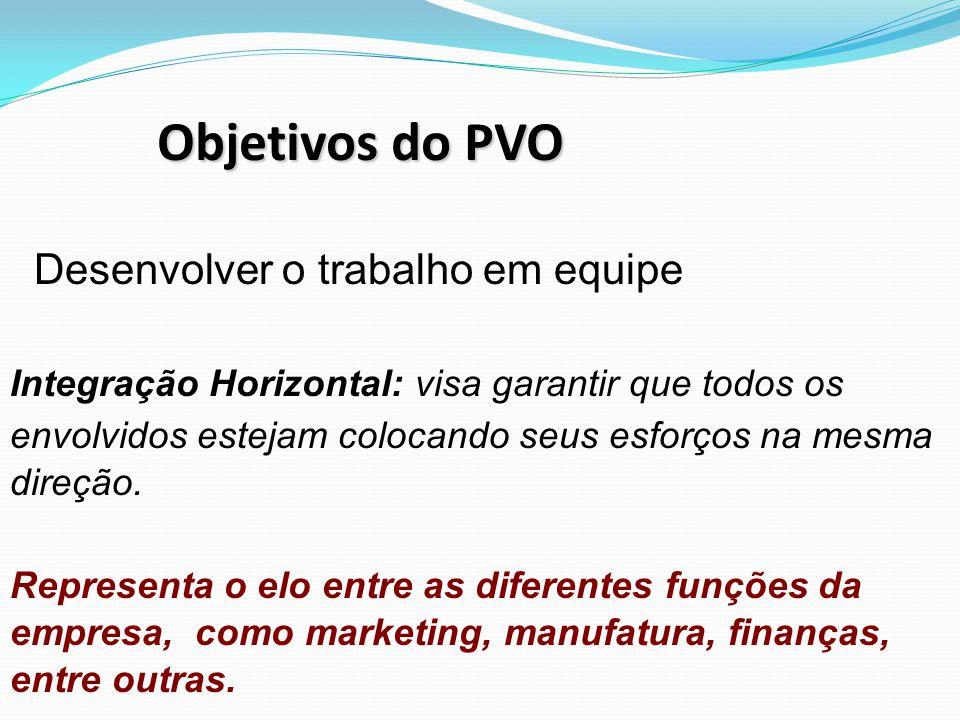 Objetivos do PVO Desenvolver o trabalho em equipe Integração Horizontal: visa garantir que todos os envolvidos estejam colocando seus esforços na mesma direção.