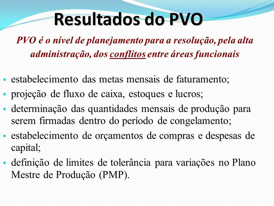 Resultados do PVO estabelecimento das metas mensais de faturamento; projeção de fluxo de caixa, estoques e lucros; determinação das quantidades mensai