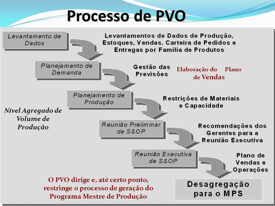 Processo de PVO Elaboração do Plano de Vendas O PVO dirige e, até certo ponto, restringe o processo de geração do Programa Mestre de Produção Nível Agregado de Volume de Produção
