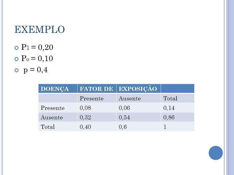 EXEMPLO P 1 = 0,20 P o = 0,10 p = 0,4 DOENÇAFATOR DEEXPOSIÇÃO PresenteAusenteTotal Presente0,080,060,14 Ausente0,320,540,86 Total0,400,61
