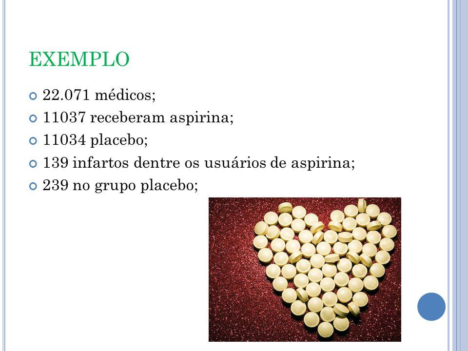 EXEMPLO 22.071 médicos; 11037 receberam aspirina; 11034 placebo; 139 infartos dentre os usuários de aspirina; 239 no grupo placebo;