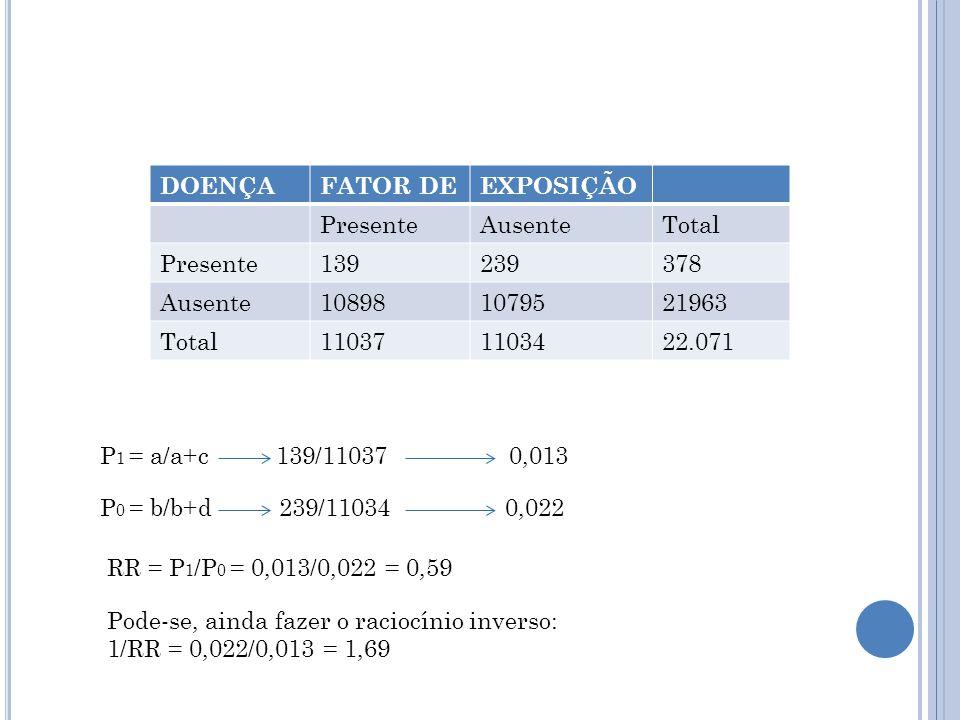 DOENÇAFATOR DEEXPOSIÇÃO PresenteAusenteTotal Presente139239378 Ausente108981079521963 Total110371103422.071 P 1 = a/a+c 139/11037 0,013 P 0 = b/b+d 239/11034 0,022 RR = P 1 /P 0 = 0,013/0,022 = 0,59 Pode-se, ainda fazer o raciocínio inverso: 1/RR = 0,022/0,013 = 1,69