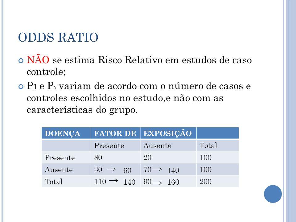 ODDS RATIO NÃO se estima Risco Relativo em estudos de caso controle; P 1 e P 0 variam de acordo com o número de casos e controles escolhidos no estudo,e não com as características do grupo.