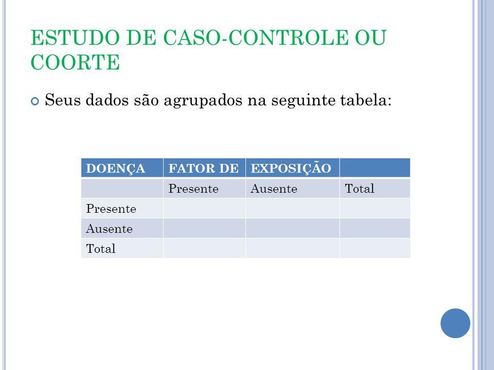 ESTUDO DE CASO-CONTROLE OU COORTE Seus dados são agrupados na seguinte tabela: DOENÇAFATOR DEEXPOSIÇÃO PresenteAusenteTotal Presente Ausente Total