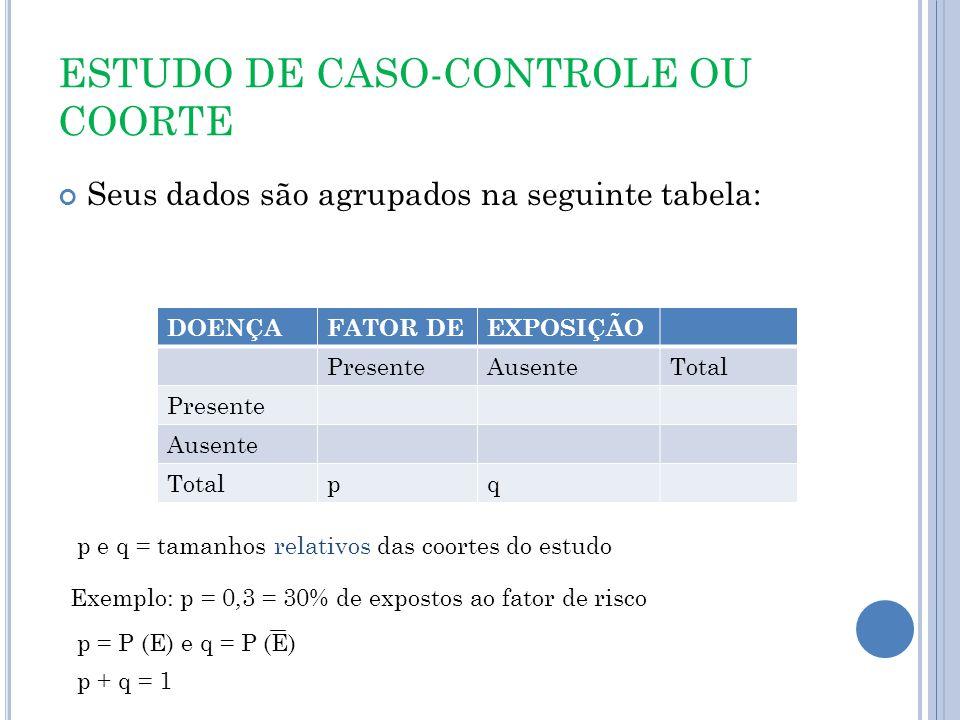 ESTUDO DE CASO-CONTROLE OU COORTE Seus dados são agrupados na seguinte tabela: DOENÇAFATOR DEEXPOSIÇÃO PresenteAusenteTotal Presente Ausente Totalpq p e q = tamanhos relativos das coortes do estudo p + q = 1 Exemplo: p = 0,3 = 30% de expostos ao fator de risco p = P (E) e q = P (E)