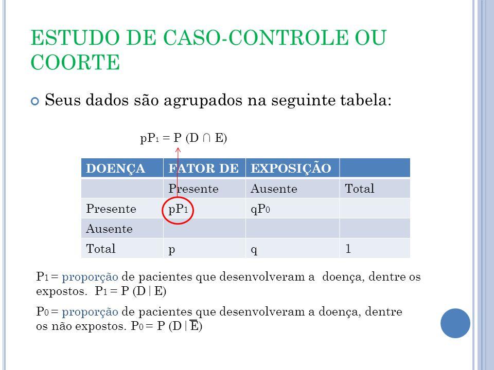 ESTUDO DE CASO-CONTROLE OU COORTE Seus dados são agrupados na seguinte tabela: DOENÇAFATOR DEEXPOSIÇÃO PresenteAusenteTotal PresentepP 1 qP 0 Ausente Totalpq1 P 1 = proporção de pacientes que desenvolveram a doença, dentre os expostos.