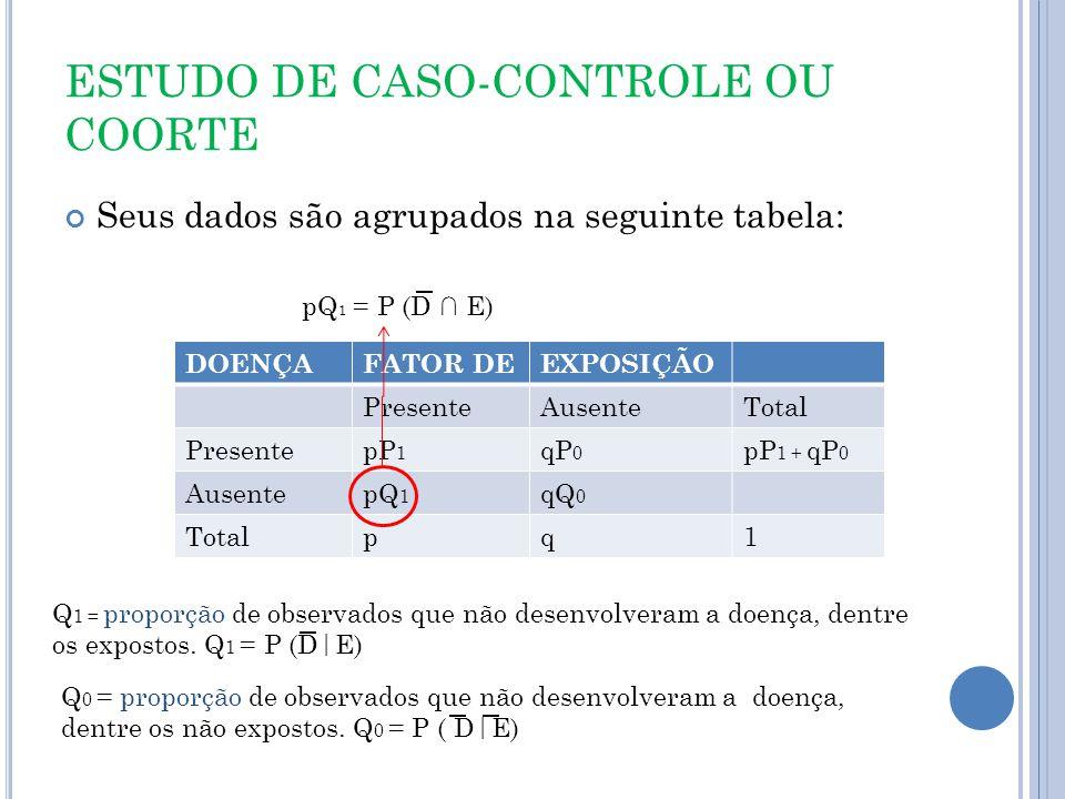 ESTUDO DE CASO-CONTROLE OU COORTE Seus dados são agrupados na seguinte tabela: DOENÇAFATOR DEEXPOSIÇÃO PresenteAusenteTotal PresentepP 1 qP 0 pP 1 + qP 0 AusentepQ 1 qQ 0 Totalpq1 Q 1 = proporção de observados que não desenvolveram a doença, dentre os expostos.