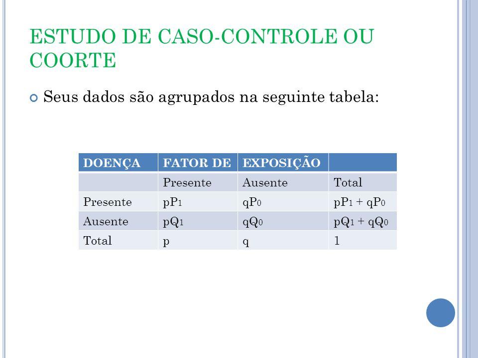 ESTUDO DE CASO-CONTROLE OU COORTE Seus dados são agrupados na seguinte tabela: DOENÇAFATOR DEEXPOSIÇÃO PresenteAusenteTotal PresentepP 1 qP 0 pP 1 + qP 0 AusentepQ 1 qQ 0 pQ 1 + qQ 0 Totalpq1