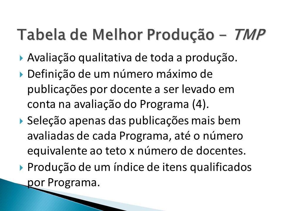 Tabela de Melhor Produção - TMP Avaliação qualitativa de toda a produção. Definição de um número máximo de publicações por docente a ser levado em con