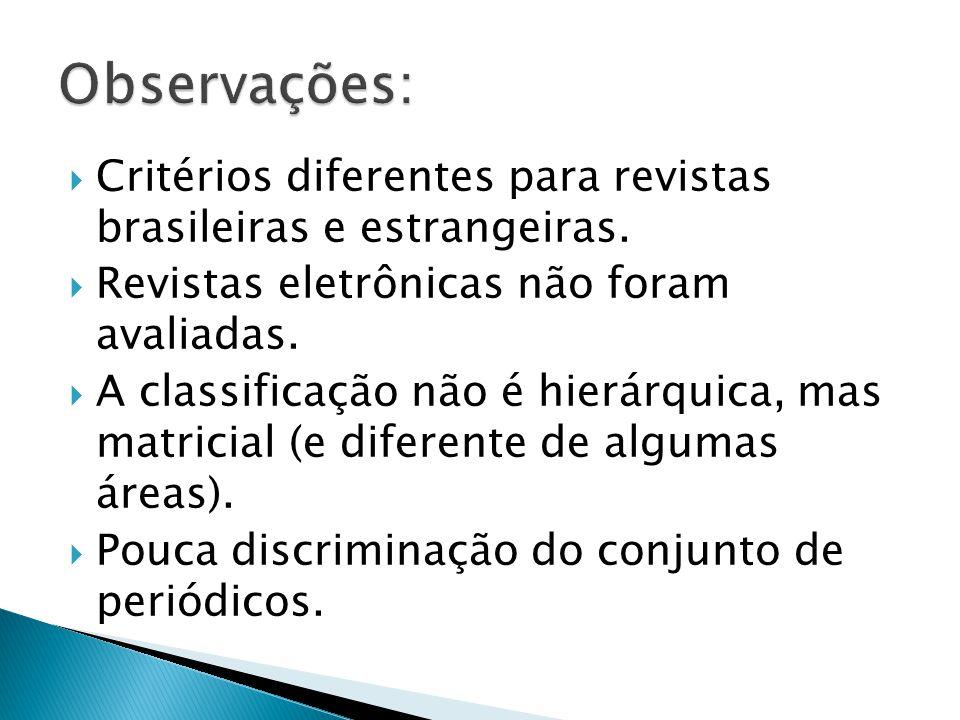 Critérios diferentes para revistas brasileiras e estrangeiras. Revistas eletrônicas não foram avaliadas. A classificação não é hierárquica, mas matric