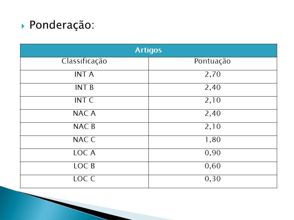 Ponderação: Artigos ClassificaçãoPontuação INT A2,70 INT B2,40 INT C2,10 NAC A2,40 NAC B2,10 NAC C1,80 LOC A0,90 LOC B0,60 LOC C0,30
