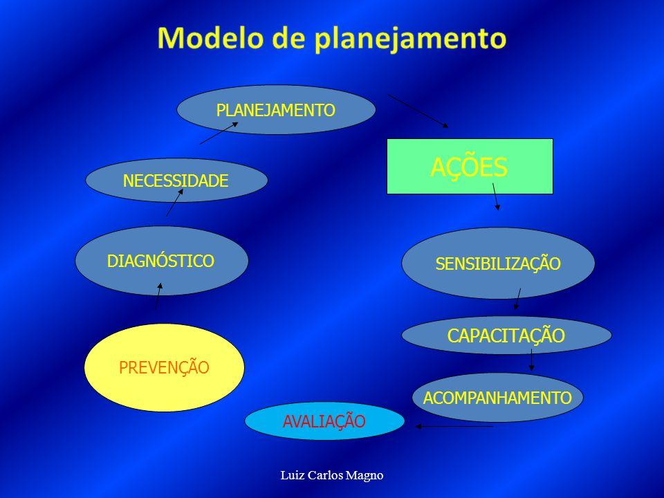 Prof. Ms. Luiz Carlos Magno PREVENÇÃO PRIMÁRIA FAMÍLIA ESCOLA COMUNIDADE