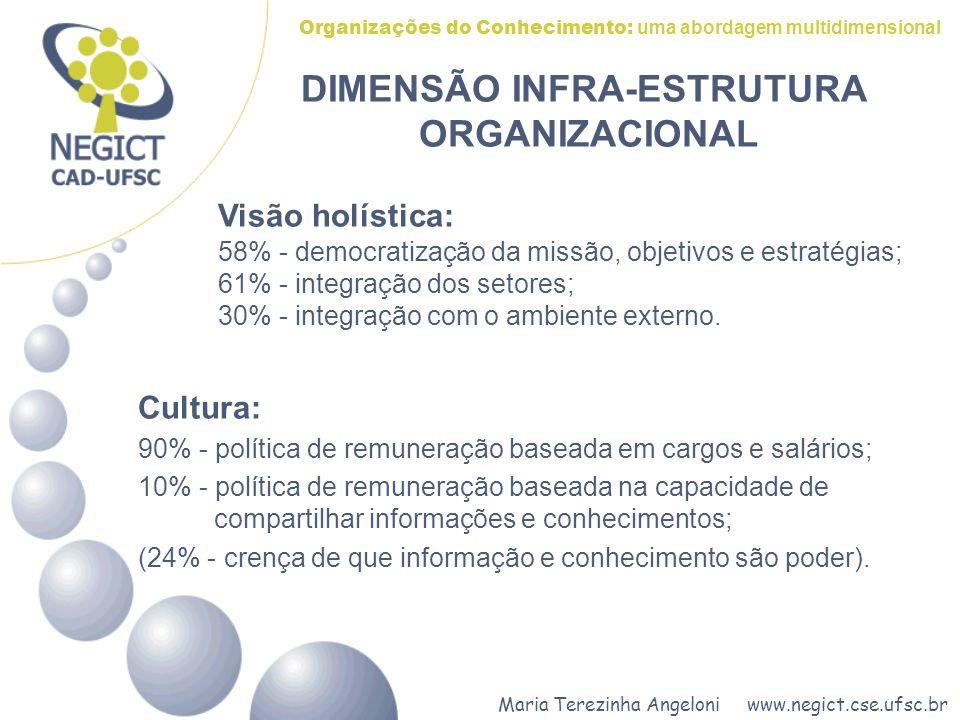 Organizações do Conhecimento: uma abordagem multidimensional Cultura: 90% - política de remuneração baseada em cargos e salários; 10% - política de re