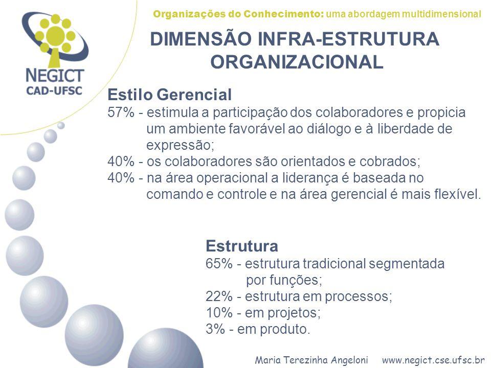 Maria Terezinha Angeloni www.negict.cse.ufsc.br Organizações do Conhecimento: uma abordagem multidimensional DIMENSÃO INFRA-ESTRUTURA ORGANIZACIONAL Estrutura 65% - estrutura tradicional segmentada por funções; 22% - estrutura em processos; 10% - em projetos; 3% - em produto.