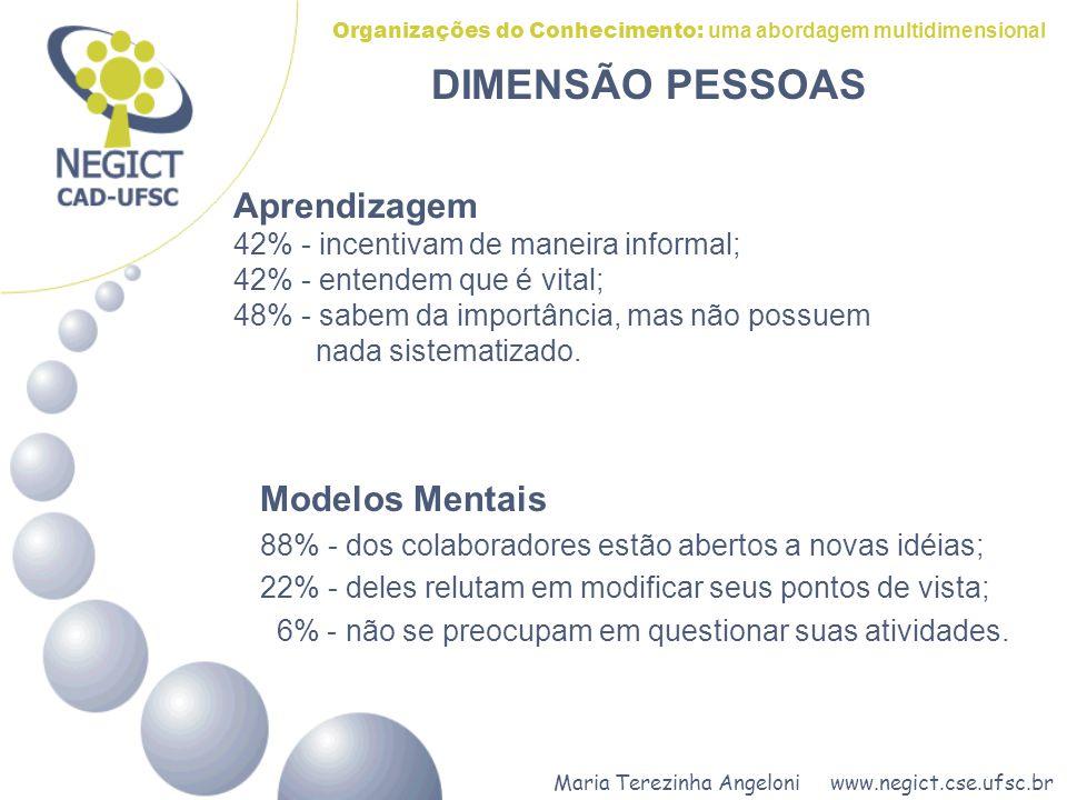 Maria Terezinha Angeloni www.negict.cse.ufsc.br Organizações do Conhecimento: uma abordagem multidimensional Modelos Mentais 88% - dos colaboradores estão abertos a novas idéias; 22% - deles relutam em modificar seus pontos de vista; 6% - não se preocupam em questionar suas atividades.