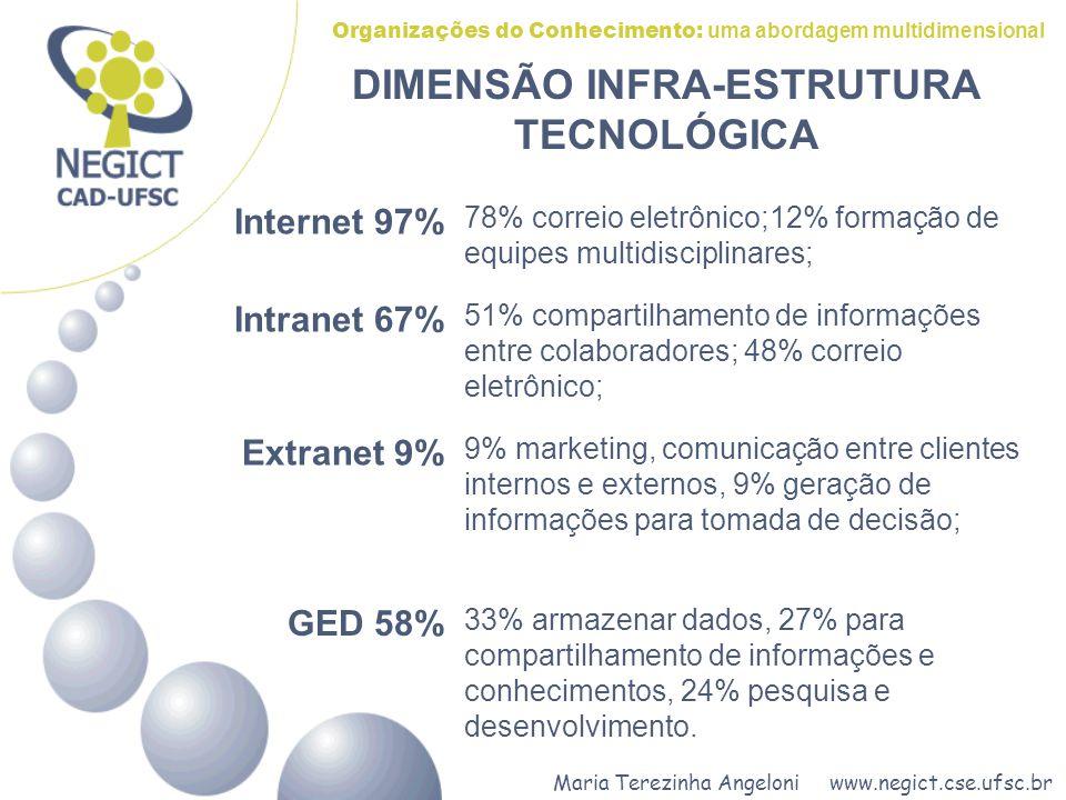 Maria Terezinha Angeloni www.negict.cse.ufsc.br Organizações do Conhecimento: uma abordagem multidimensional DIMENSÃO INFRA-ESTRUTURA TECNOLÓGICA GED 58% 33% armazenar dados, 27% para compartilhamento de informações e conhecimentos, 24% pesquisa e desenvolvimento.