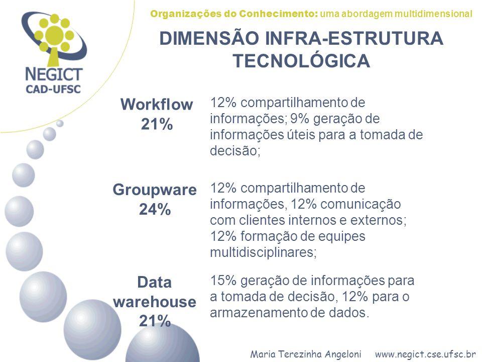 Maria Terezinha Angeloni www.negict.cse.ufsc.br Organizações do Conhecimento: uma abordagem multidimensional Data warehouse 21% 15% geração de informações para a tomada de decisão, 12% para o armazenamento de dados.