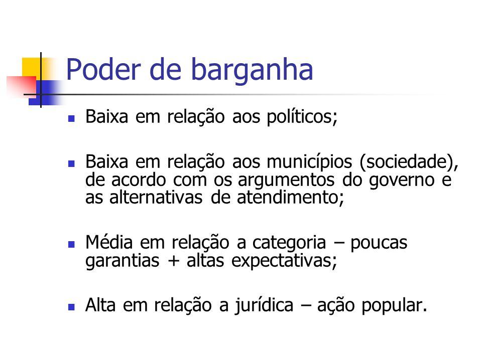 Poder de barganha Baixa em relação aos políticos; Baixa em relação aos municípios (sociedade), de acordo com os argumentos do governo e as alternativa