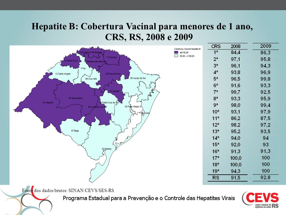Programa Estadual para a Prevenção e o Controle das Hepatites Virais Hepatite B: Cobertura Vacinal para menores de 1 ano, CRS, RS, 2008 e 2009 Fonte d