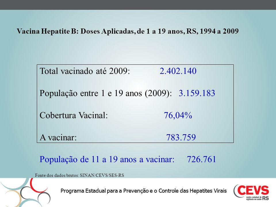 Programa Estadual para a Prevenção e o Controle das Hepatites Virais Vacina Hepatite B: Doses Aplicadas, de 1 a 19 anos, RS, 1994 a 2009 Fonte dos dad